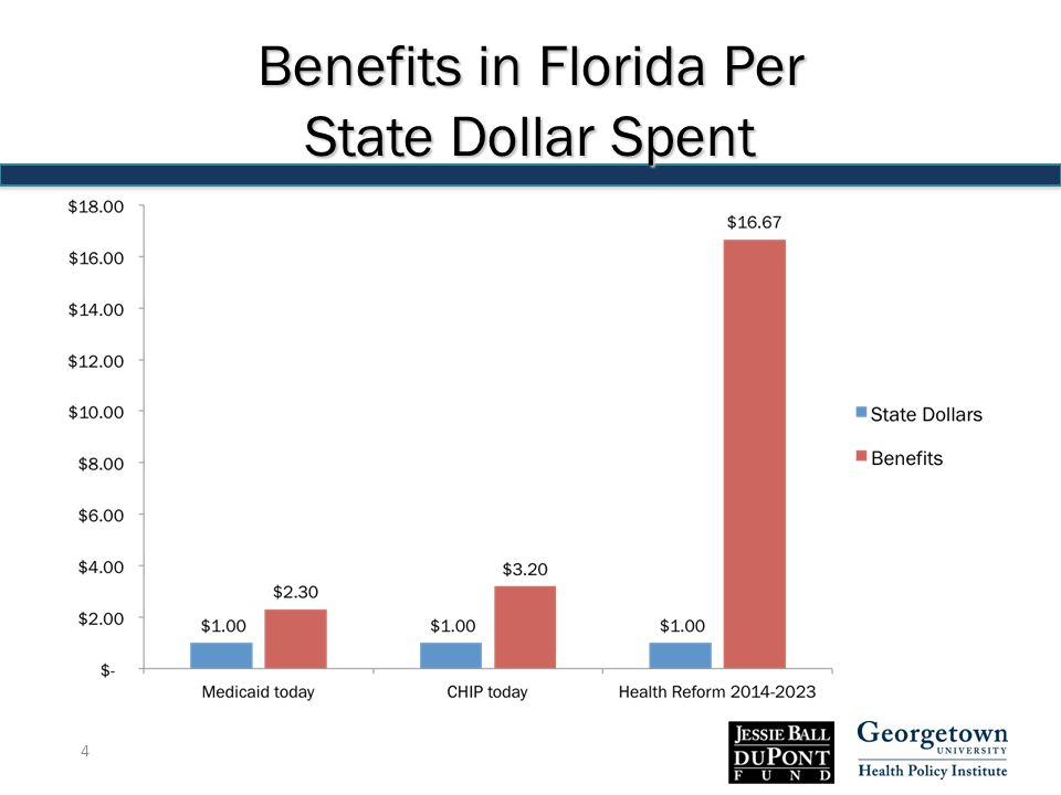 Benefits in Florida Per State Dollar Spent 4