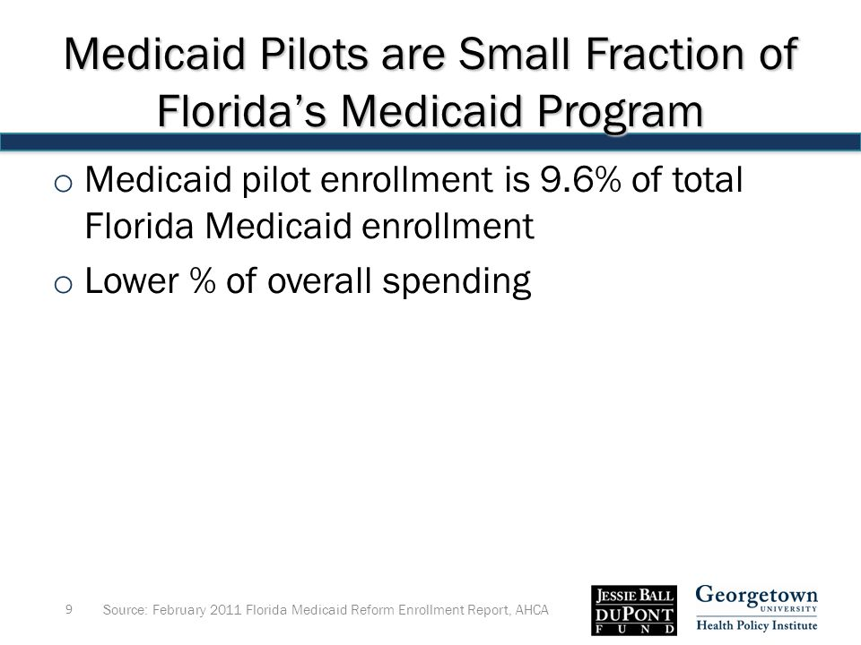 Medicaid Pilots are Small Fraction of Florida's Medicaid Program o Medicaid pilot enrollment is 9.6% of total Florida Medicaid enrollment o Lower % of overall spending Source: February 2011 Florida Medicaid Reform Enrollment Report, AHCA 9