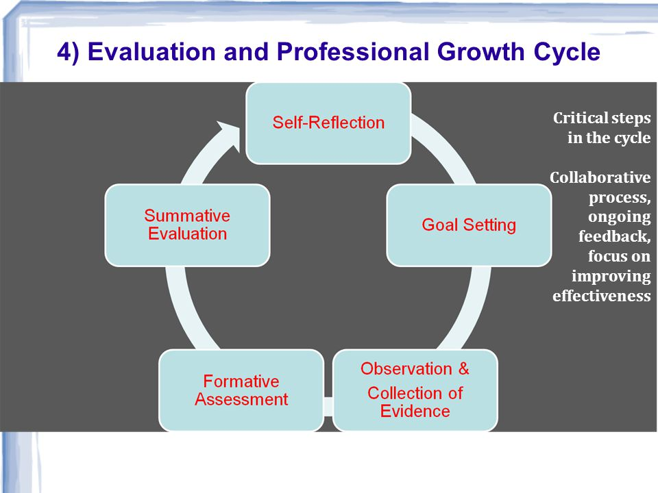 Critical steps in the cycle Collaborative process, ongoing feedback, focus on improving effectiveness 4) Evaluation and Professional Growth Cycle