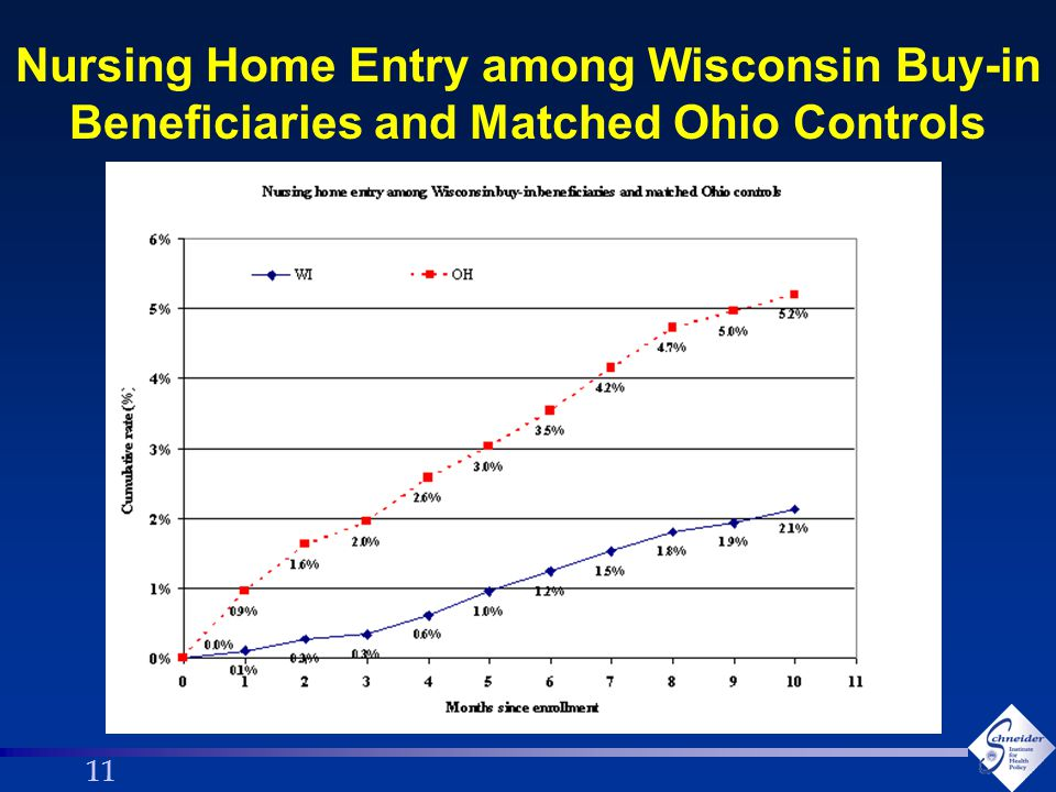 11 Nursing Home Entry among Wisconsin Buy-in Beneficiaries and Matched Ohio Controls