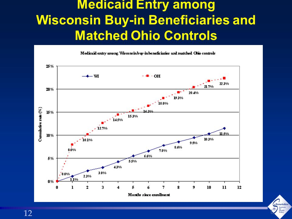 12 Medicaid Entry among Wisconsin Buy-in Beneficiaries and Matched Ohio Controls