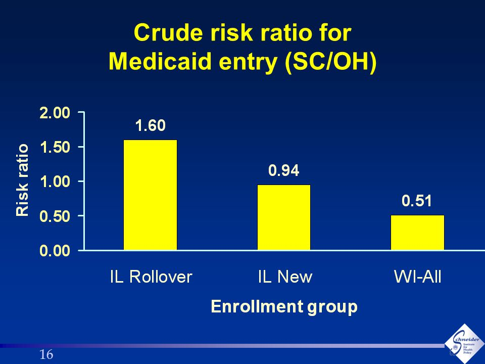 16 Crude risk ratio for Medicaid entry (SC/OH)