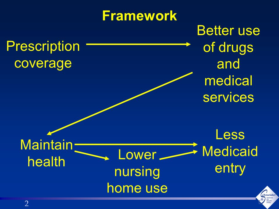 22 Framework Prescription coverage Better use of drugs and medical services Maintain health Lower nursing home use Less Medicaid entry