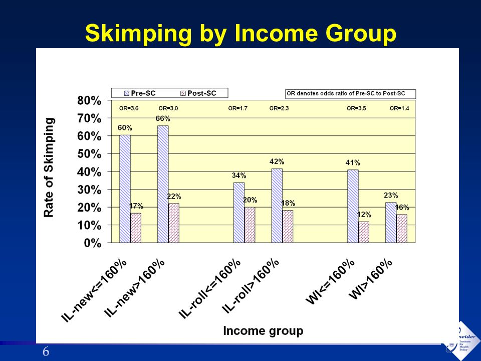 66 Skimping by Income Group