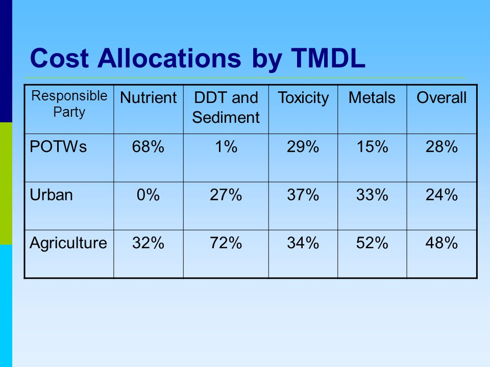 Cost Allocations by TMDL Responsible Party NutrientDDT and Sediment ToxicityMetalsOverall POTWs68%1%29%15%28% Urban0%27%37%33%24% Agriculture32%72%34%52%48%