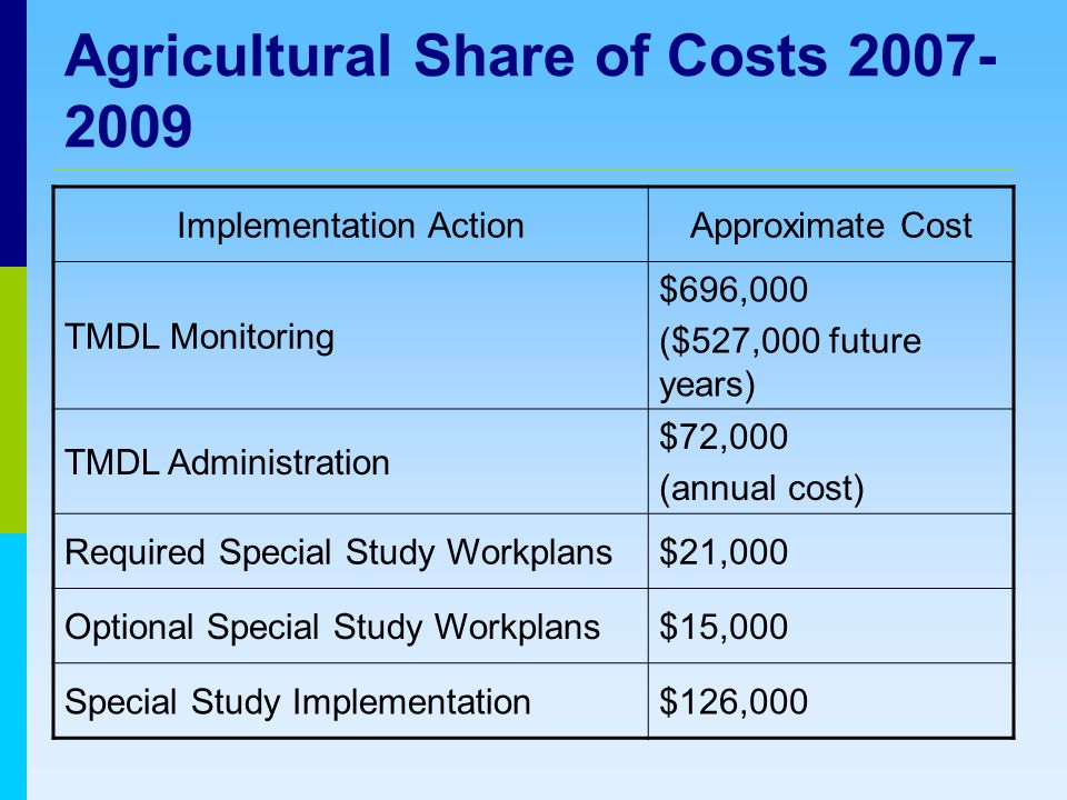 Agricultural Share of Costs Implementation ActionApproximate Cost TMDL Monitoring $696,000 ($527,000 future years) TMDL Administration $72,000 (annual cost) Required Special Study Workplans$21,000 Optional Special Study Workplans$15,000 Special Study Implementation$126,000