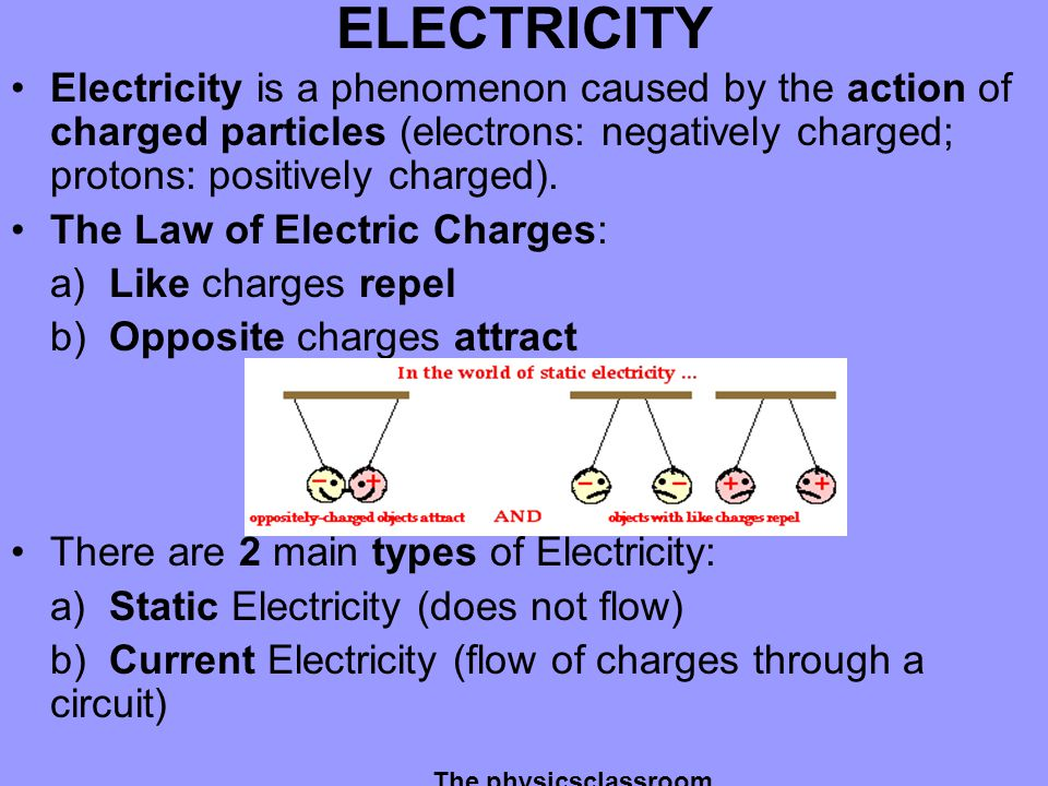 ELECTRICITY Electricity is a phenomenon caused by the action of charged particles (electrons: negatively charged; protons: positively charged).