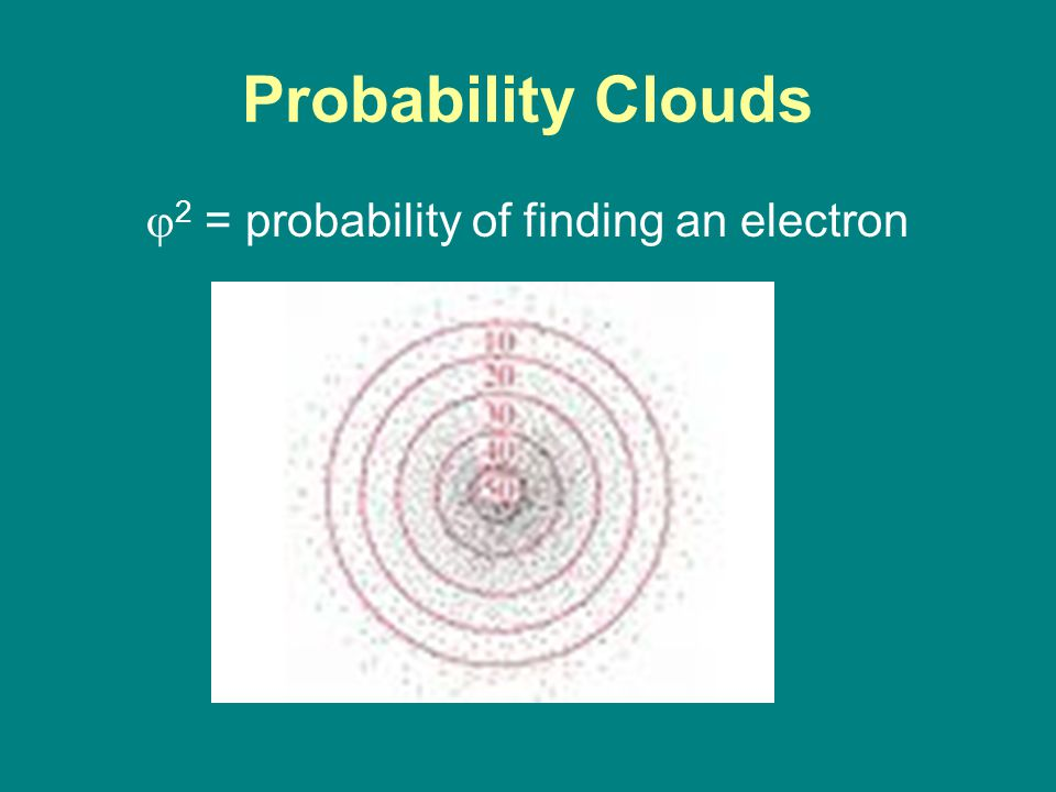 Probability Clouds  2 = probability of finding an electron