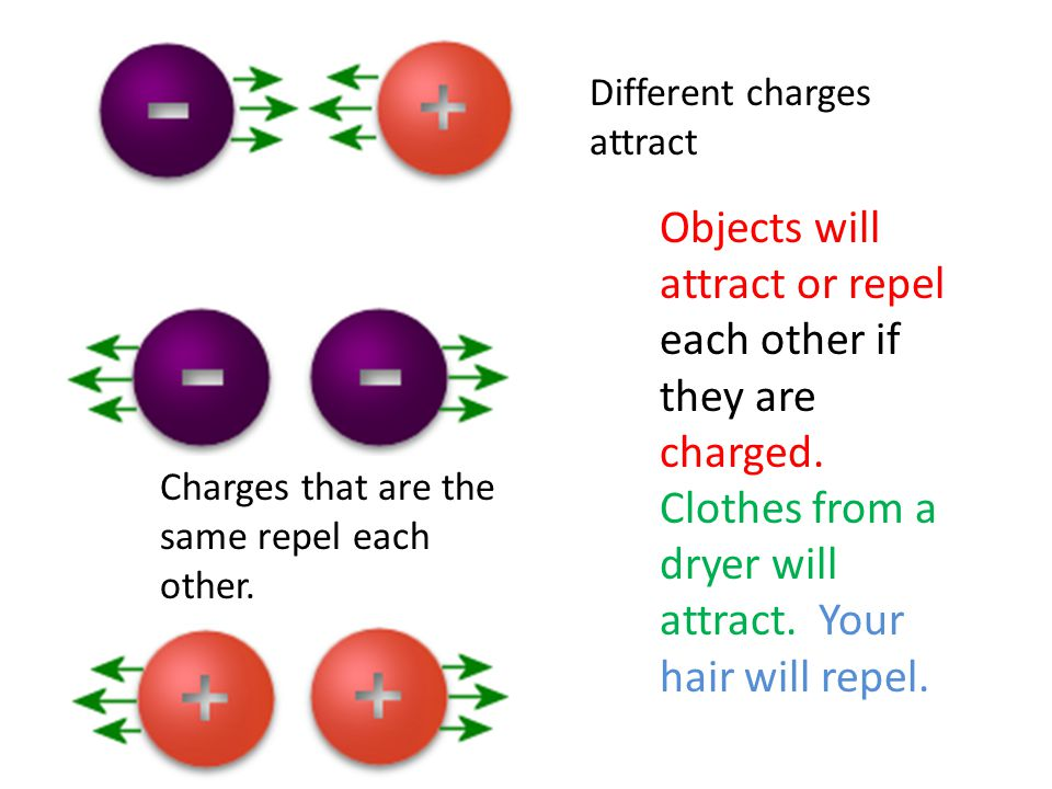 Different charges attract Charges that are the same repel each other.