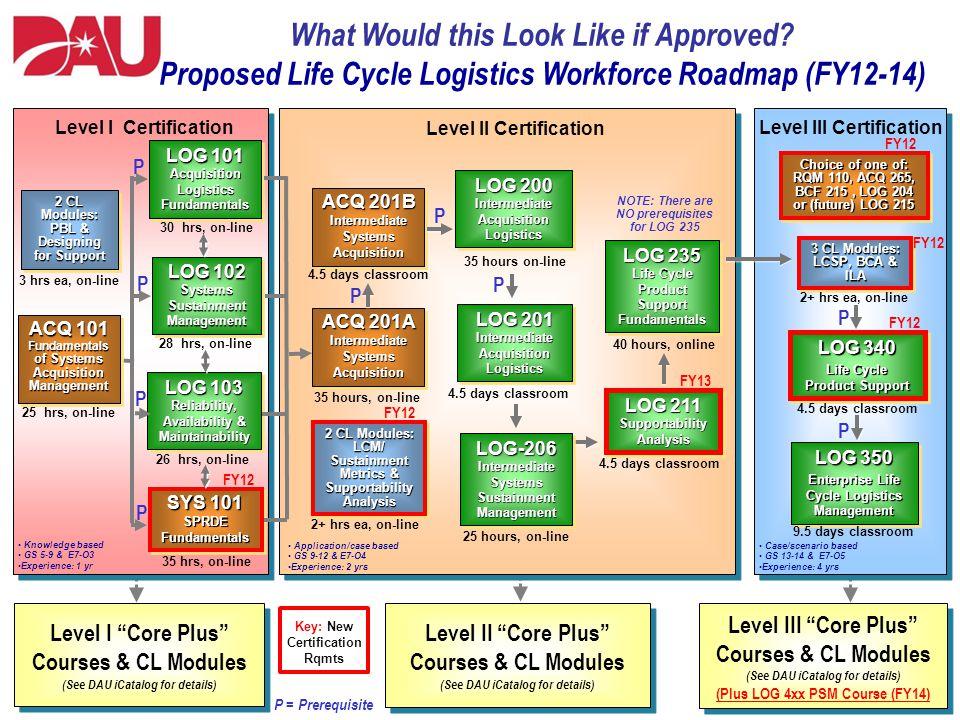 1 Applicationcase Based Gs 9 12 E7 O4 Experience 2 Yrs Level Ii