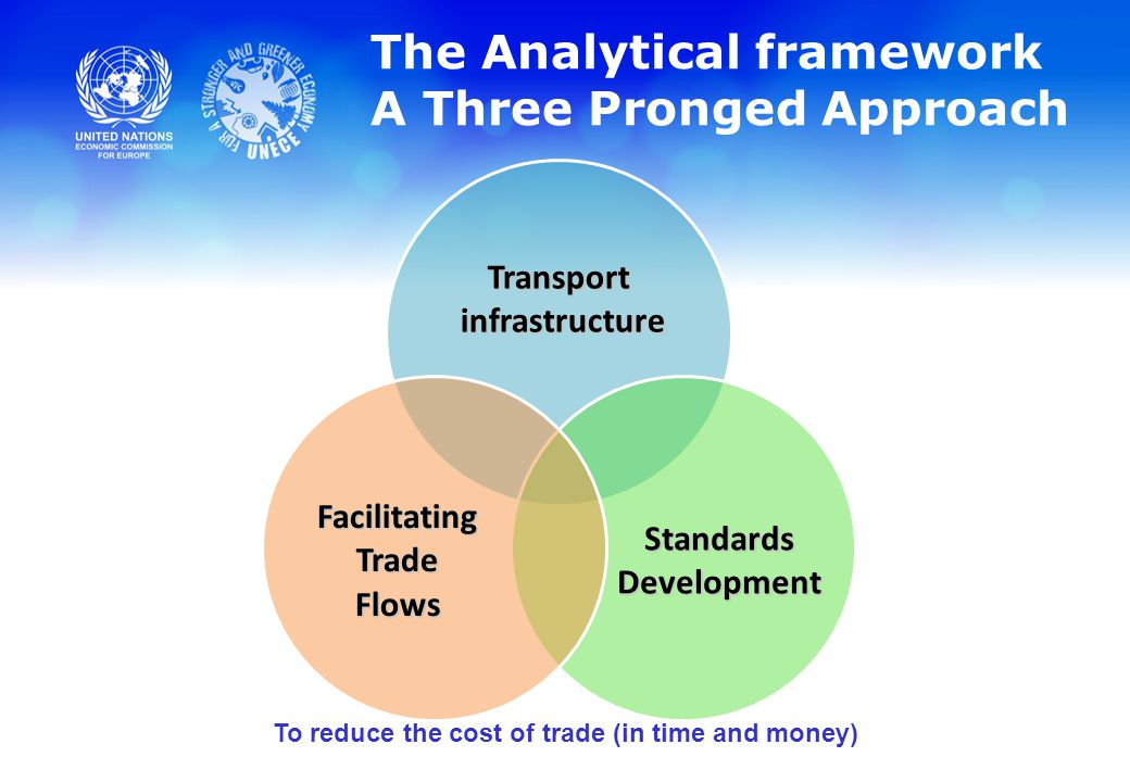 The Analytical framework A Three Pronged Approach To reduce the cost of trade (in time and money)