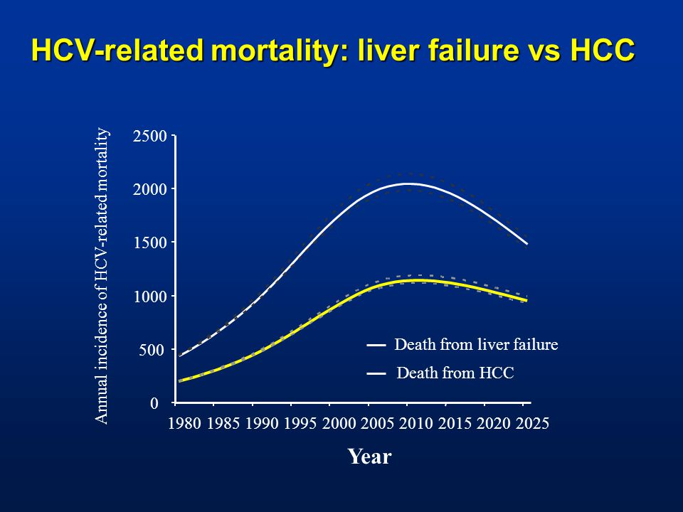 Year Annual incidence of HCV-related mortality Death from liver failure Death from HCC HCV-related mortality: liver failure vs HCC