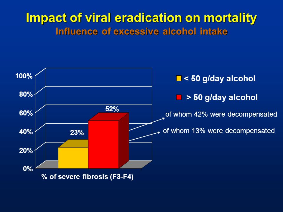 Impact of viral eradication on mortality Influence of excessive alcohol intake of whom 13% were decompensated of whom 42% were decompensated 23% 52% 0% 20% 40% 60% 80% 100% % of severe fibrosis (F3-F4) < 50 g/day alcohol > 50 g/day alcohol