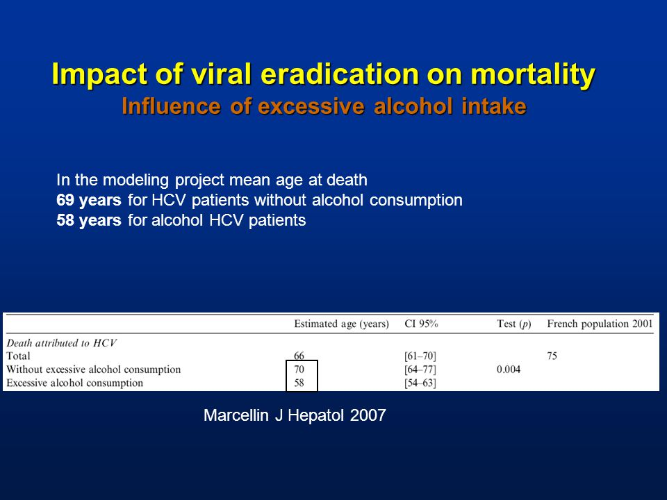 In the modeling project mean age at death 69 years for HCV patients without alcohol consumption 58 years for alcohol HCV patients Marcellin J Hepatol 2007 Impact of viral eradication on mortality Influence of excessive alcohol intake
