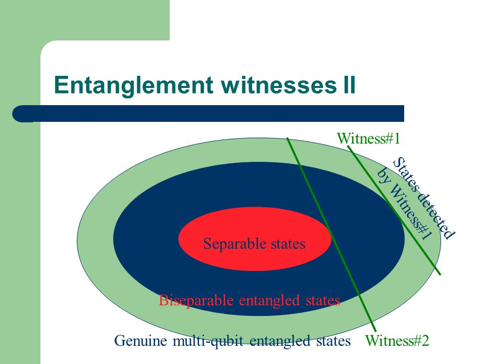 Entanglement witnesses II S Separable states Genuine multi-qubit entangled states Biseparable entangled states Witness#1 Witness#2 States detected by Witness#1