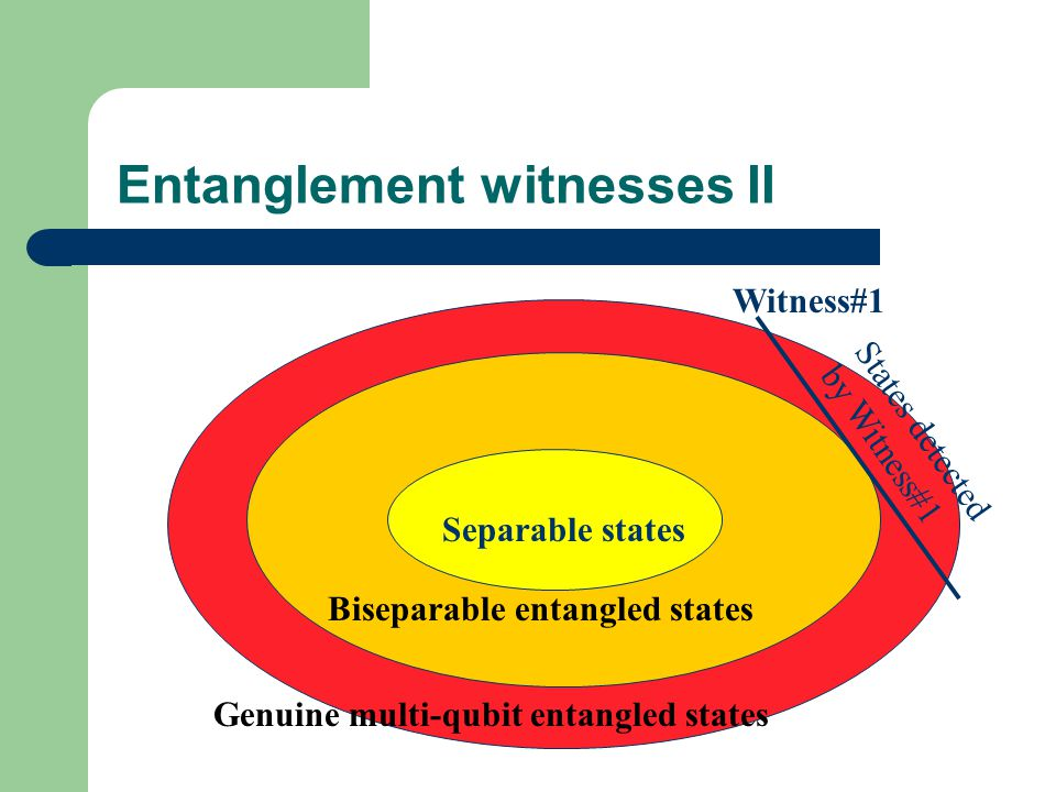 S Separable states Genuine multi-qubit entangled states Biseparable entangled states Witness#1 States detected by Witness#1 Entanglement witnesses II