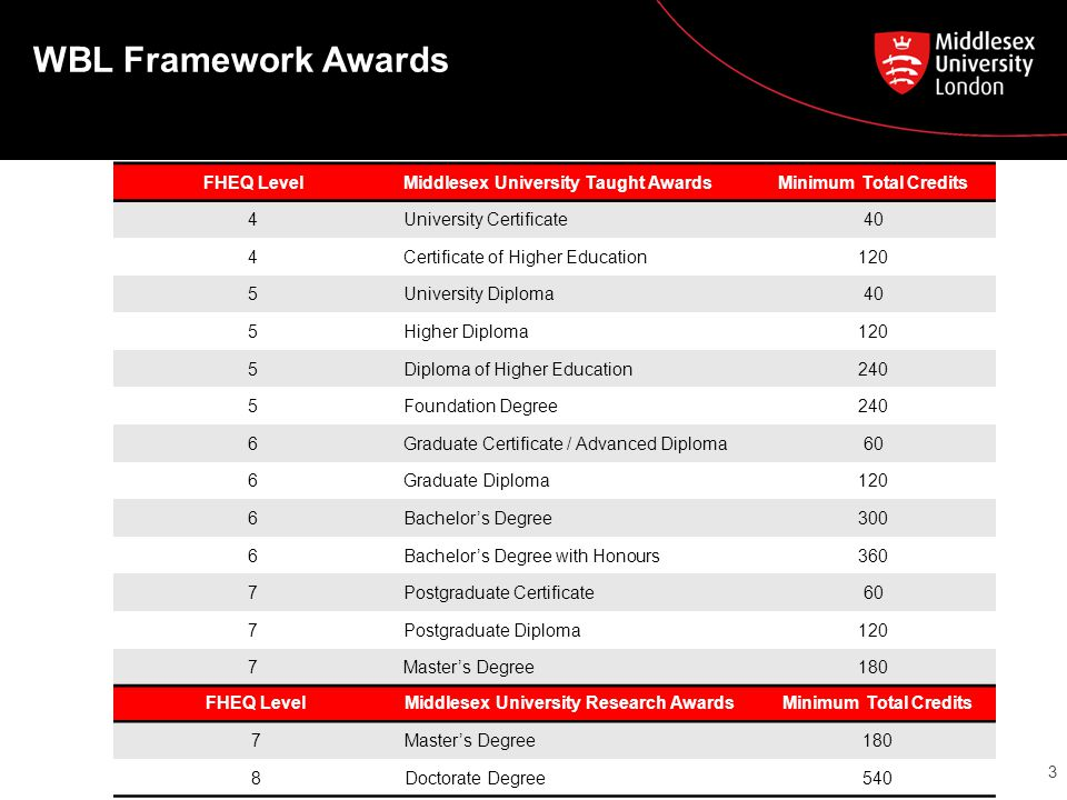WBL Framework Awards 3 FHEQ LevelMiddlesex University Taught AwardsMinimum Total Credits 4University Certificate40 4Certificate of Higher Education120 5University Diploma40 5Higher Diploma120 5Diploma of Higher Education240 5Foundation Degree240 6Graduate Certificate / Advanced Diploma60 6Graduate Diploma120 6Bachelor's Degree300 6Bachelor's Degree with Honours360 7Postgraduate Certificate60 7Postgraduate Diploma120 7Master's Degree180 FHEQ LevelMiddlesex University Research AwardsMinimum Total Credits 7Master's Degree180 8Doctorate Degree540