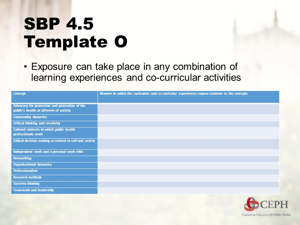 SBP 4.5 Template O Exposure can take place in any combination of learning experiences and co-curricular activities ConceptManner in which the curriculum and co-curricular experiences expose students to the concepts Advocacy for protection and promotion of the public's health at all levels of society Community dynamics Critical thinking and creativity Cultural contexts in which public health professionals work Ethical decision making as related to self and society Independent work and a personal work ethic Networking Organizational dynamics Professionalism Research methods Systems thinking Teamwork and leadership