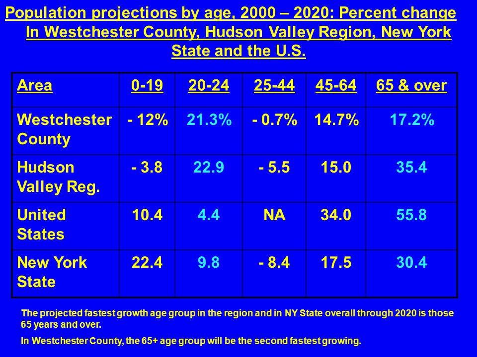 Population projections by age, 2000 – 2020: Percent change In Westchester County, Hudson Valley Region, New York State and the U.S.