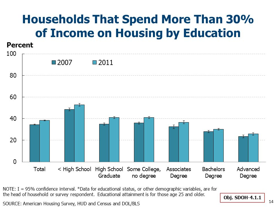 Households That Spend More Than 30% of Income on Housing by Education Obj.