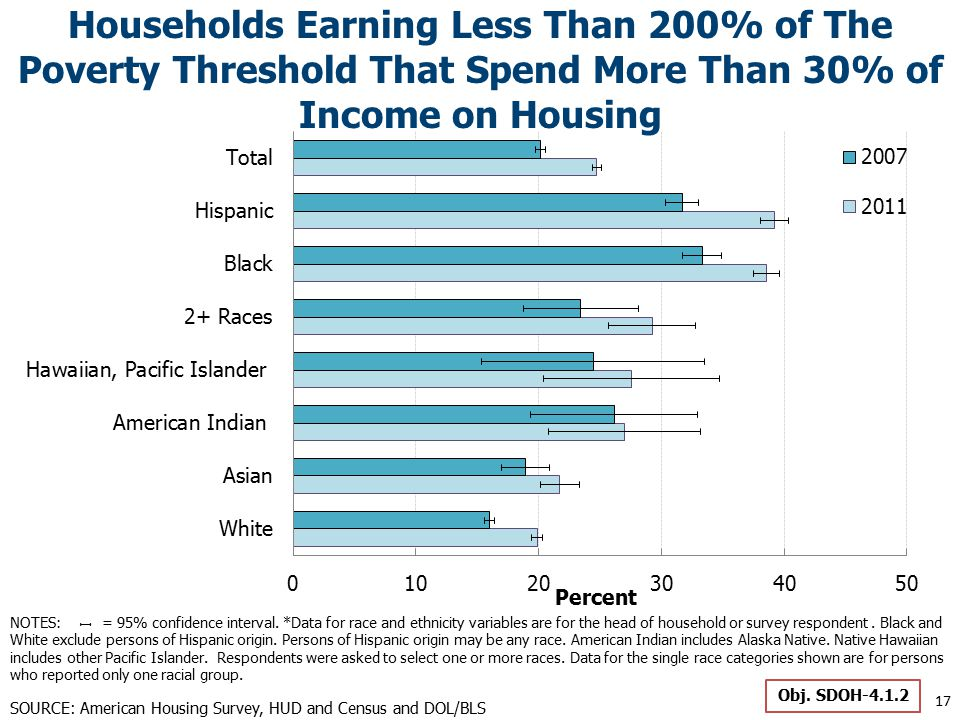 Households Earning Less Than 200% of The Poverty Threshold That Spend More Than 30% of Income on Housing 17 SOURCE: American Housing Survey, HUD and Census and DOL/BLS Obj.