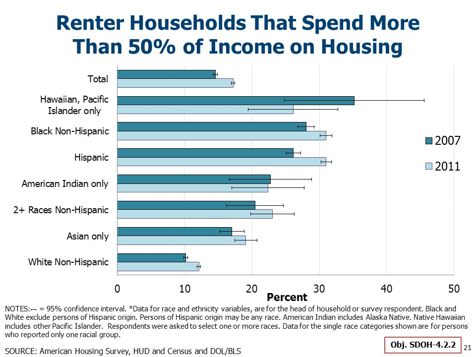 Renter Households That Spend More Than 50% of Income on Housing 21 SOURCE: American Housing Survey, HUD and Census and DOL/BLS Obj.