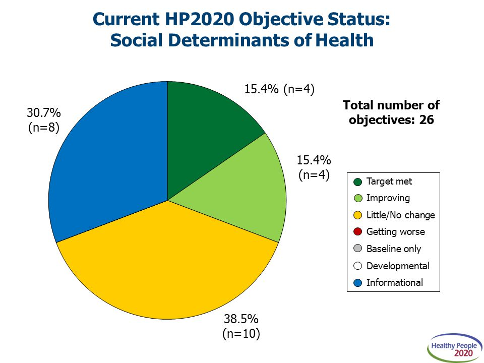Target met Improving Little/No change Getting worse Baseline only Developmental Informational Current HP2020 Objective Status: Social Determinants of Health Total number of objectives: 26
