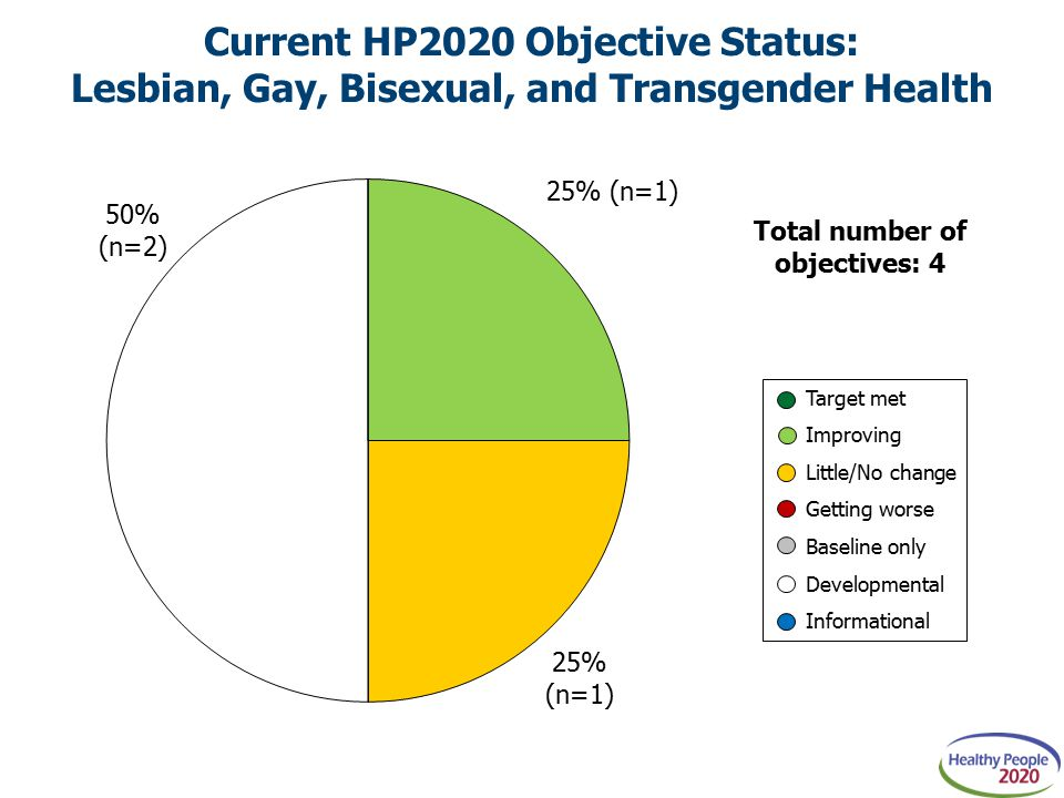 Target met Improving Little/No change Getting worse Baseline only Developmental Informational Current HP2020 Objective Status: Lesbian, Gay, Bisexual, and Transgender Health Total number of objectives: 4