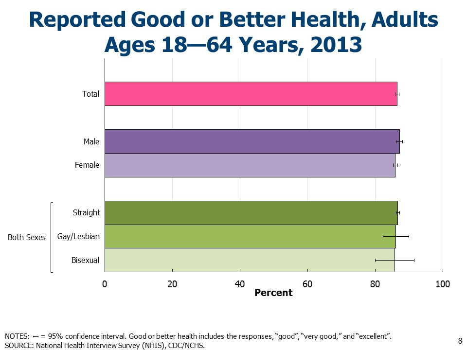 Reported Good or Better Health, Adults Ages 18—64 Years, NOTES: = 95% confidence interval.