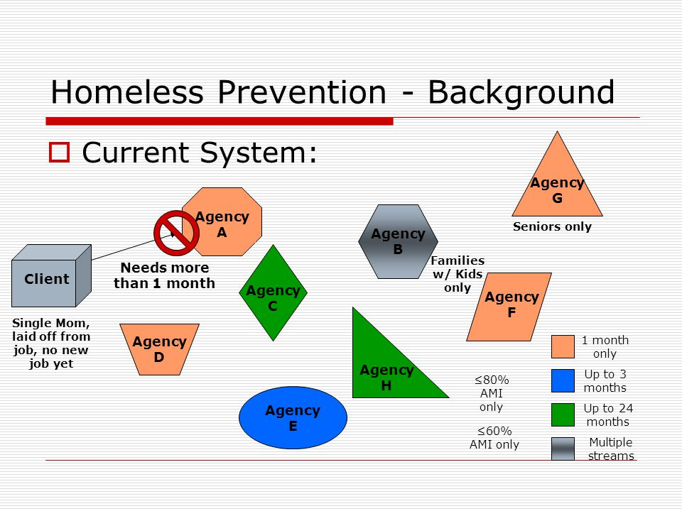 Homeless Prevention - Background  Current System: Agency A Agency F Agency E Agency D Agency C Agency B Agency G Agency H 1 month only Up to 3 months Up to 24 months Multiple streams Single Mom, laid off from job, no new job yet Needs more than 1 month Client Seniors only Families w/ Kids only ≤80% AMI only ≤60% AMI only