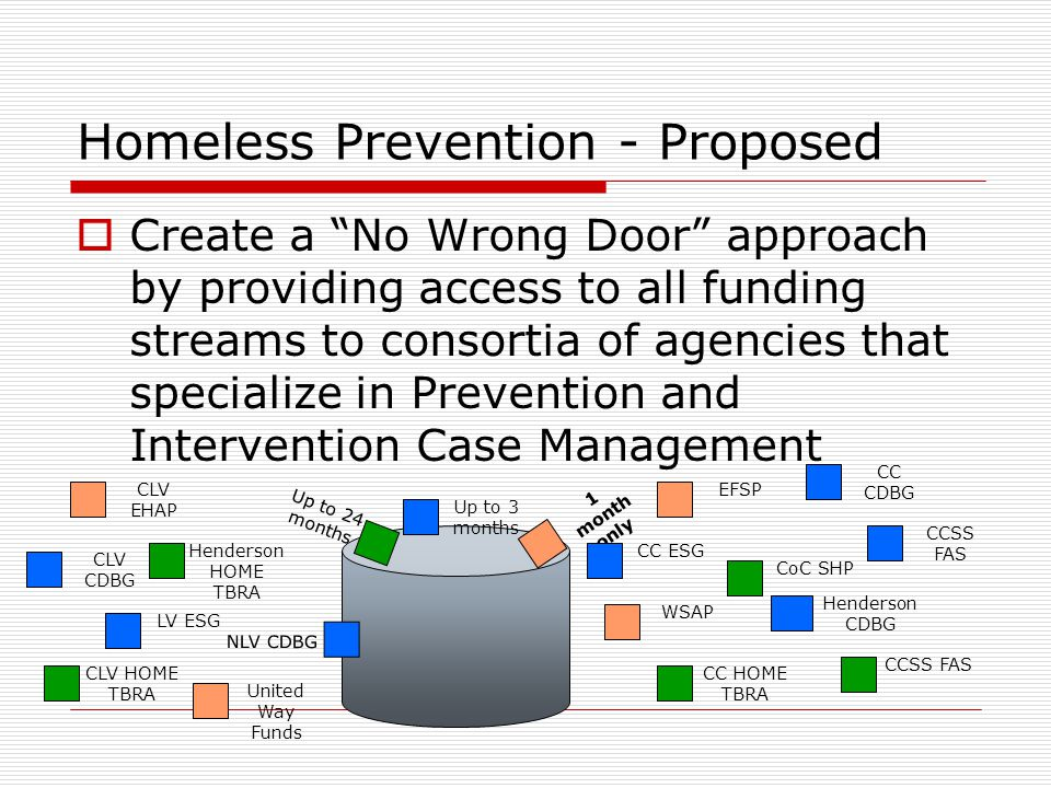 Homeless Prevention - Proposed  Create a No Wrong Door approach by providing access to all funding streams to consortia of agencies that specialize in Prevention and Intervention Case Management 1 month only Up to 3 months Up to 24 months EFSPCLV EHAP WSAP LV ESG CCSS FAS CC ESG CCSS FAS CC HOME TBRA CoC SHP United Way Funds Henderson HOME TBRA CLV HOME TBRA CC CDBG CLV CDBG Henderson CDBG NLV CDBG