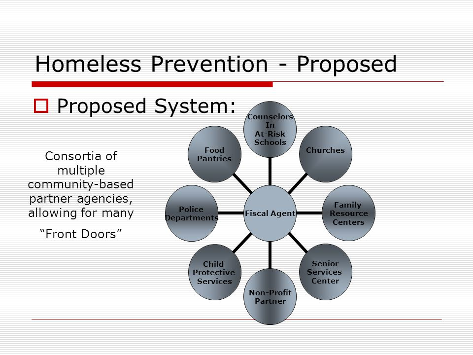 Homeless Prevention - Proposed  Proposed System: Fiscal Agent Counselors In At-Risk Schools Churches Family Resource Centers Senior Services Center Non-Profit Partner Child Protective Services Police Departments Food Pantries Consortia of multiple community-based partner agencies, allowing for many Front Doors