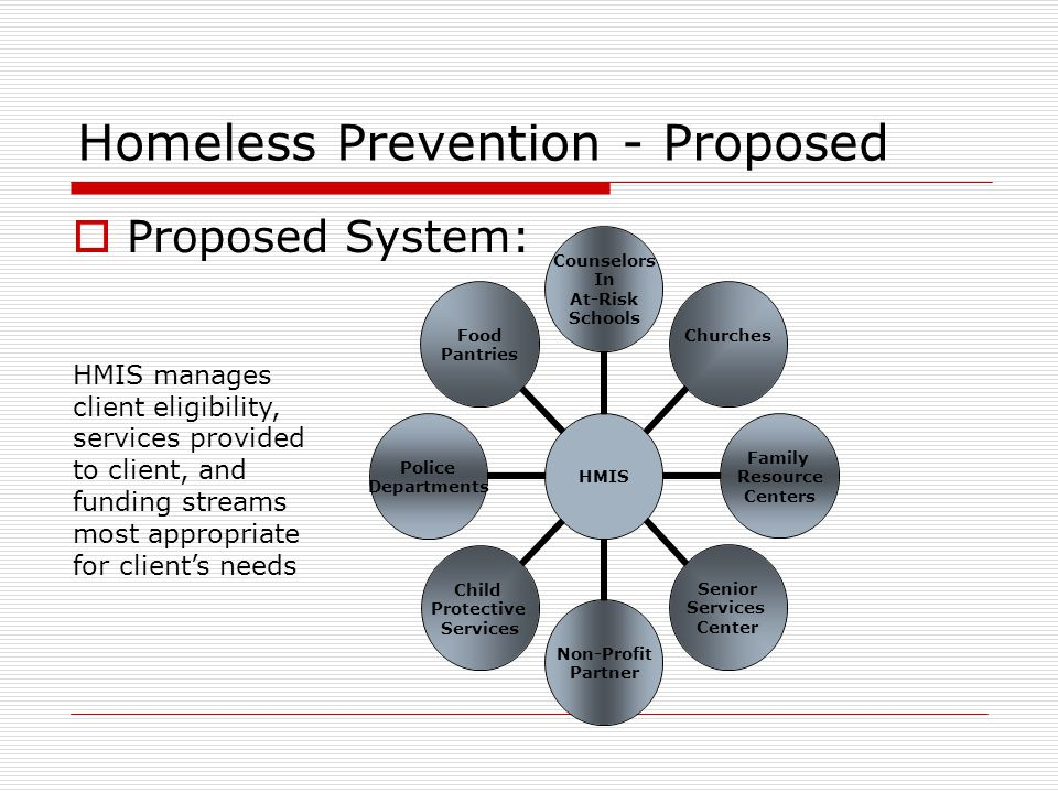 Homeless Prevention - Proposed  Proposed System: HMIS Counselors In At-Risk Schools Churches Family Resource Centers Senior Services Center Non-Profit Partner Child Protective Services Police Departments Food Pantries HMIS manages client eligibility, services provided to client, and funding streams most appropriate for client's needs