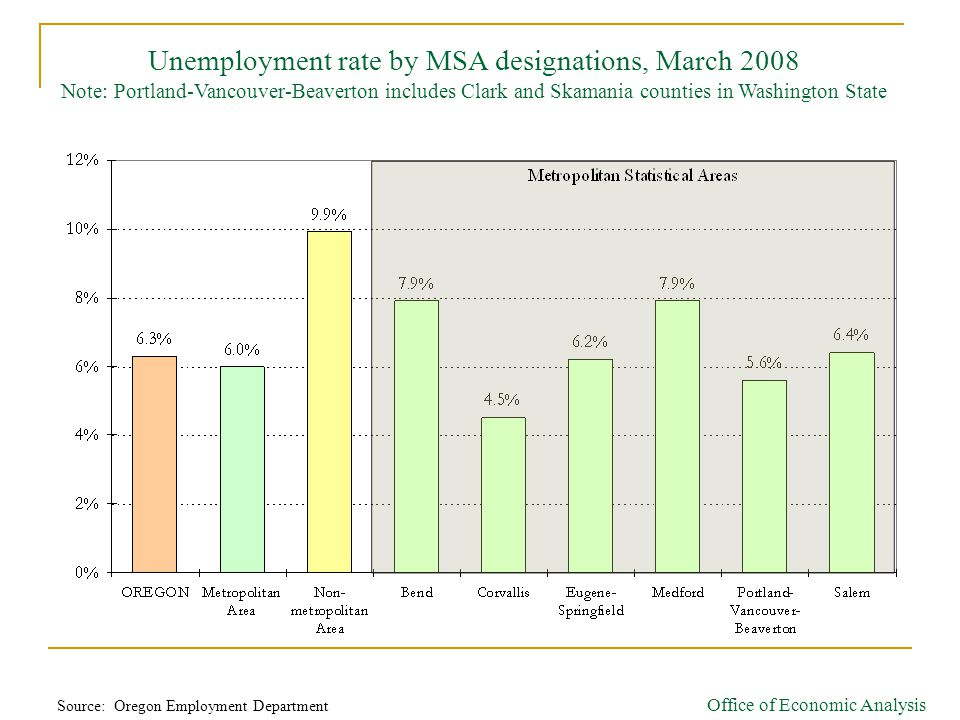 Unemployment rate by MSA designations, March 2008 Note: Portland-Vancouver-Beaverton includes Clark and Skamania counties in Washington State Office of Economic Analysis Source: Oregon Employment Department