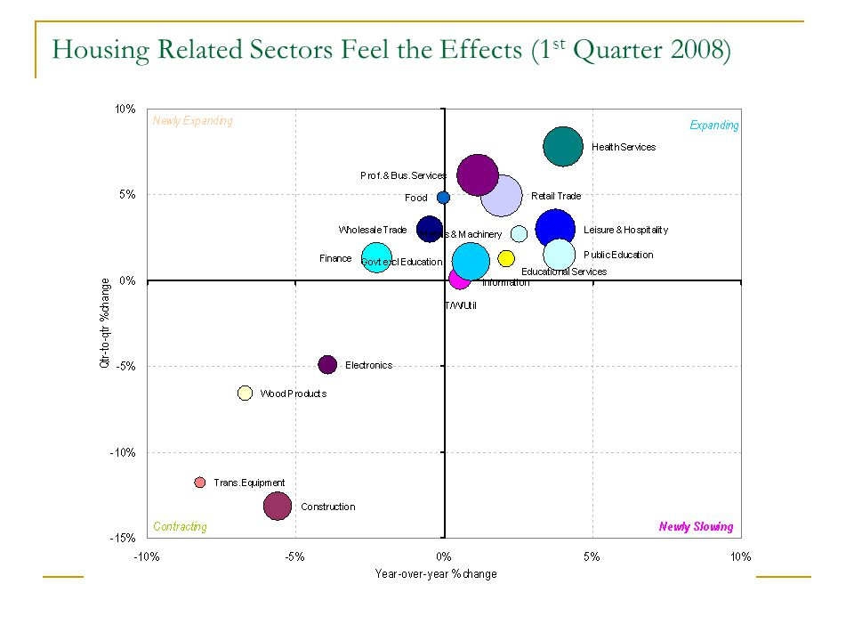 Housing Related Sectors Feel the Effects (1 st Quarter 2008)