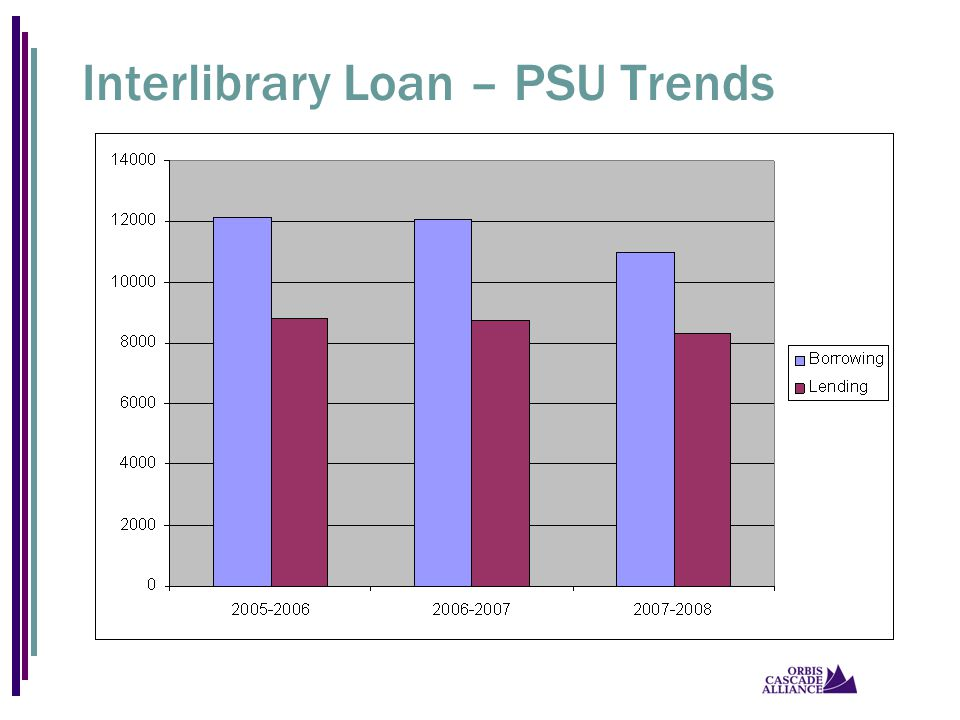 Interlibrary Loan – PSU Trends