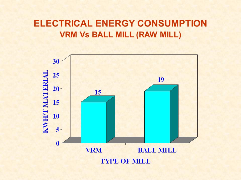 ELECTRICAL ENERGY CONSUMPTION VRM Vs BALL MILL (RAW MILL)