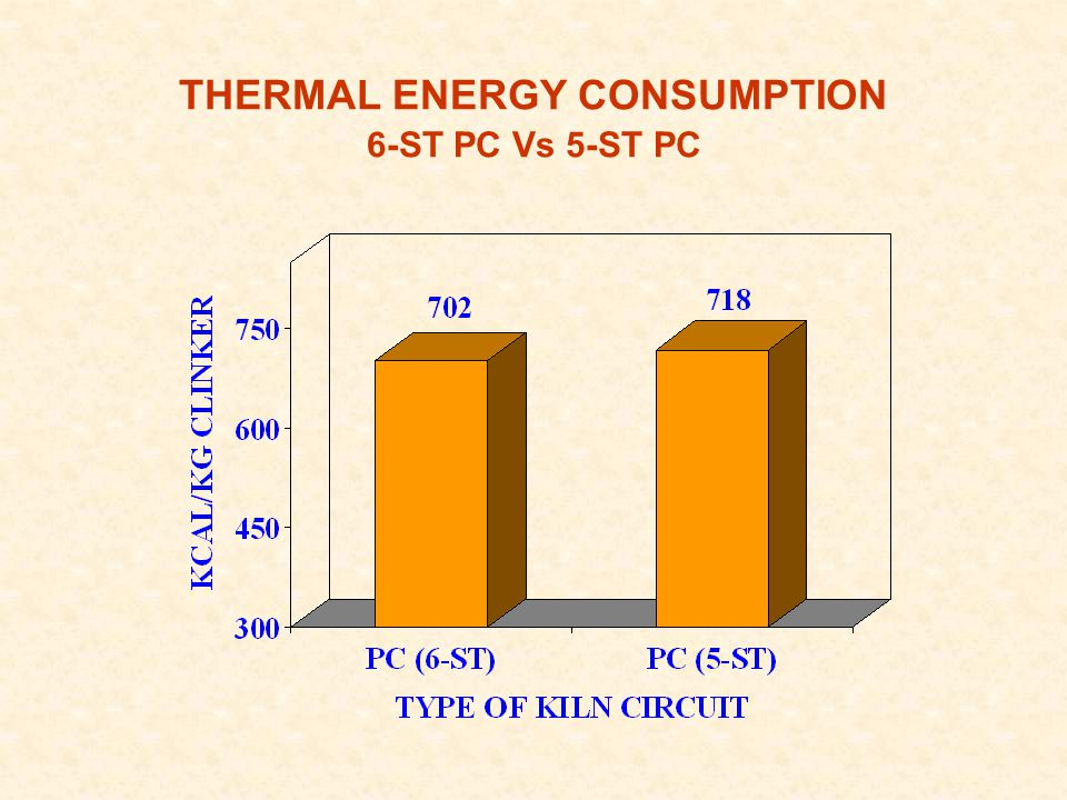 THERMAL ENERGY CONSUMPTION 6-ST PC Vs 5-ST PC