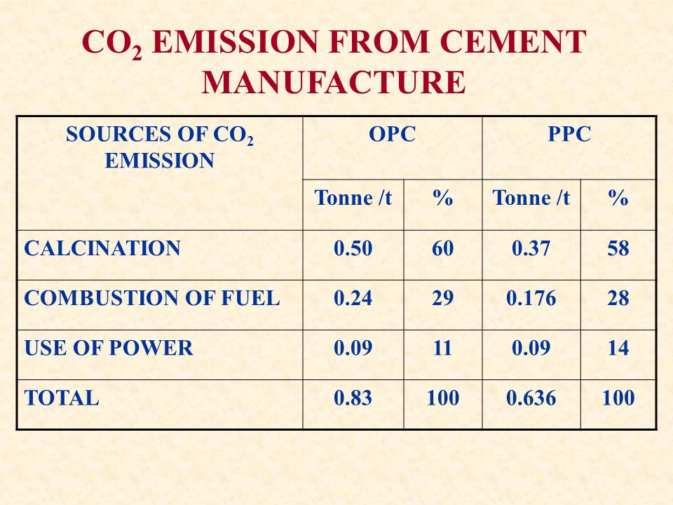 CO 2 EMISSION FROM CEMENT MANUFACTURE SOURCES OF CO 2 EMISSION OPCPPC Tonne /t% % CALCINATION COMBUSTION OF FUEL USE OF POWER TOTAL