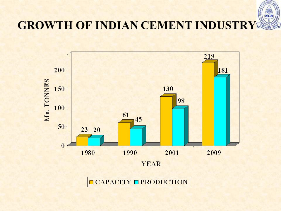 GROWTH OF INDIAN CEMENT INDUSTRY