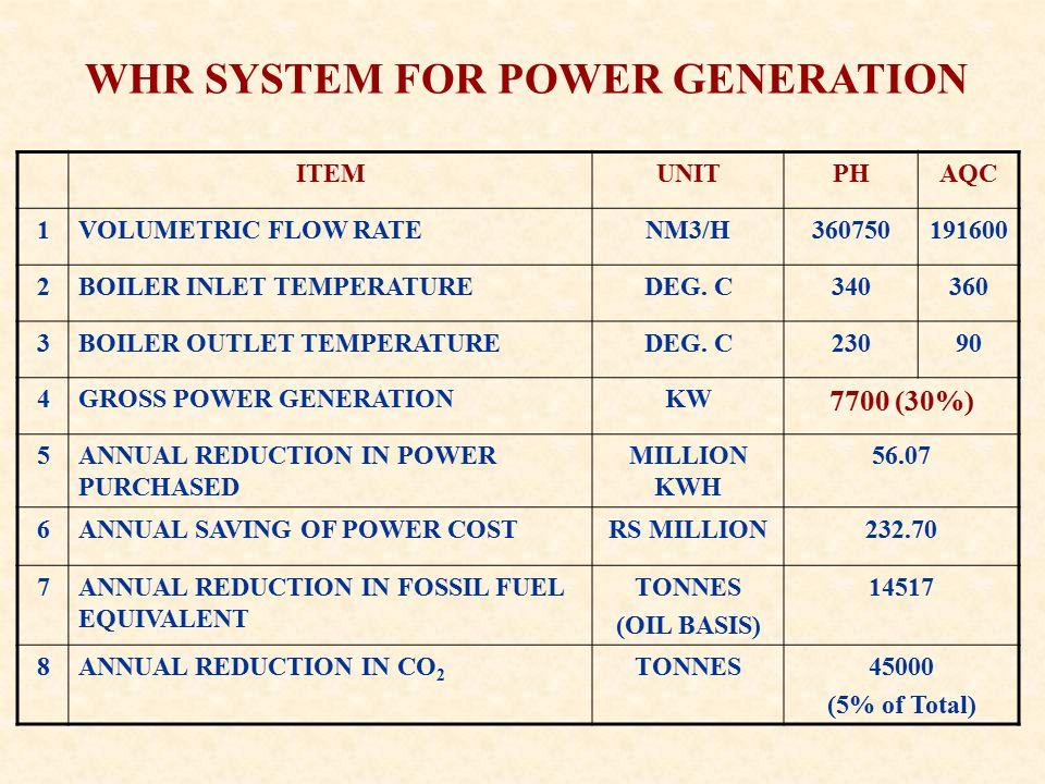 WHR SYSTEM FOR POWER GENERATION ITEMUNITPHAQC 1VOLUMETRIC FLOW RATENM3/H BOILER INLET TEMPERATUREDEG.