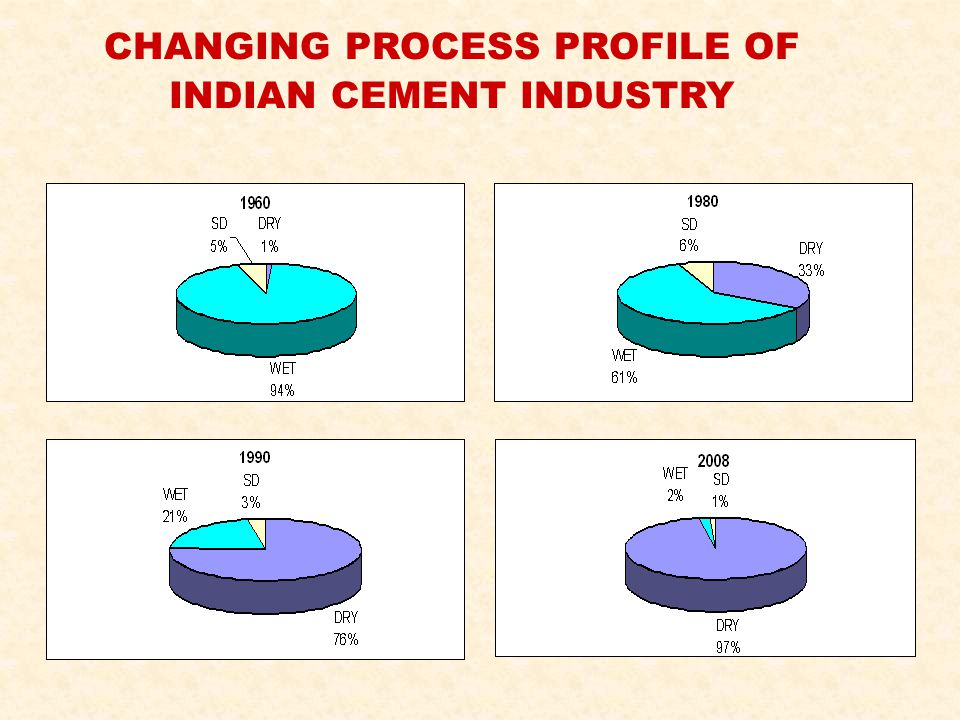 CHANGING PROCESS PROFILE OF INDIAN CEMENT INDUSTRY
