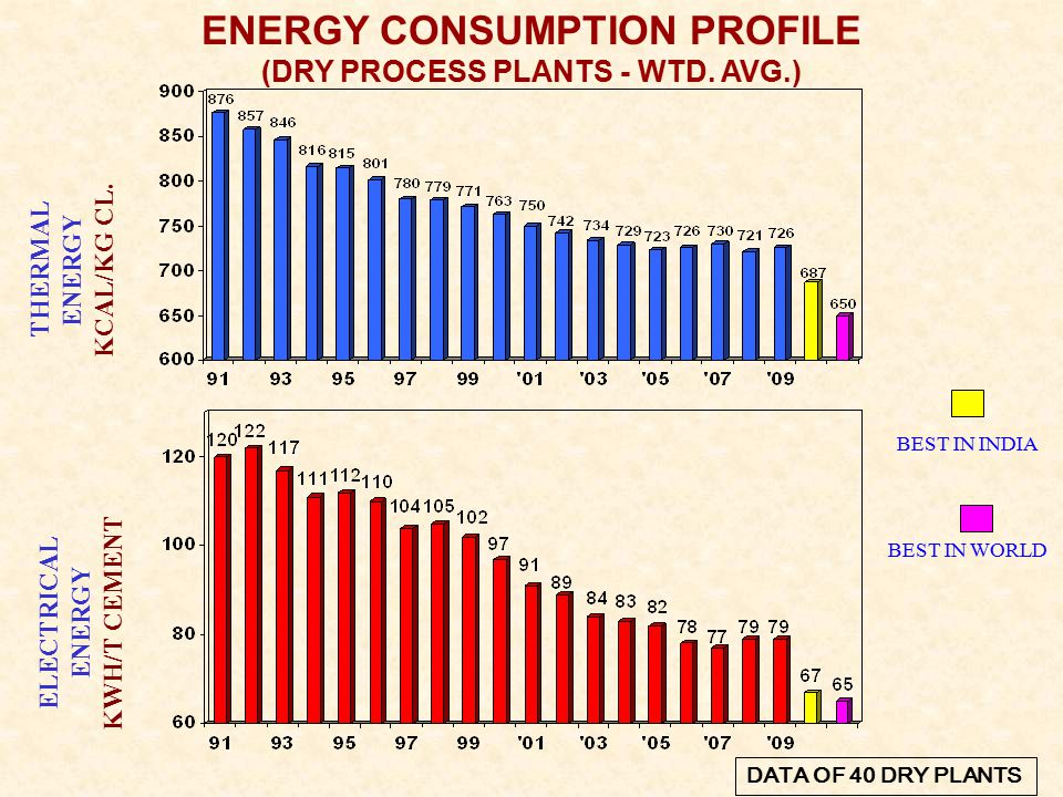 ENERGY CONSUMPTION PROFILE (DRY PROCESS PLANTS - WTD.