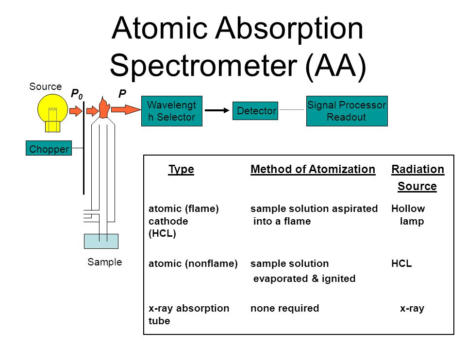 Atomic Absorption Spectrometer (AA) Source Sample P P0P0 Chopper Wavelengt h Selector Detector Signal Processor Readout TypeMethod of AtomizationRadiation Source atomic (flame) sample solution aspirated Hollow cathode into a flame lamp (HCL) atomic (nonflame) sample solution HCL evaporated & ignited x-ray absorptionnone required x-ray tube