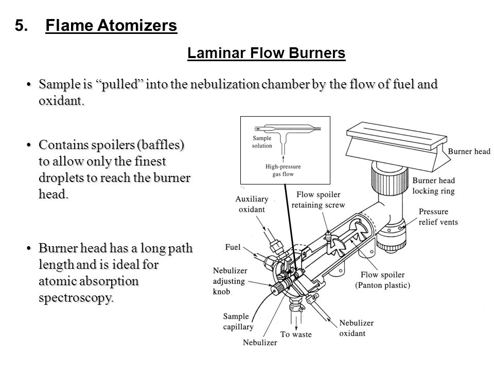 5.Flame Atomizers Sample is pulled into the nebulization chamber by the flow of fuel and oxidant.Sample is pulled into the nebulization chamber by the flow of fuel and oxidant.