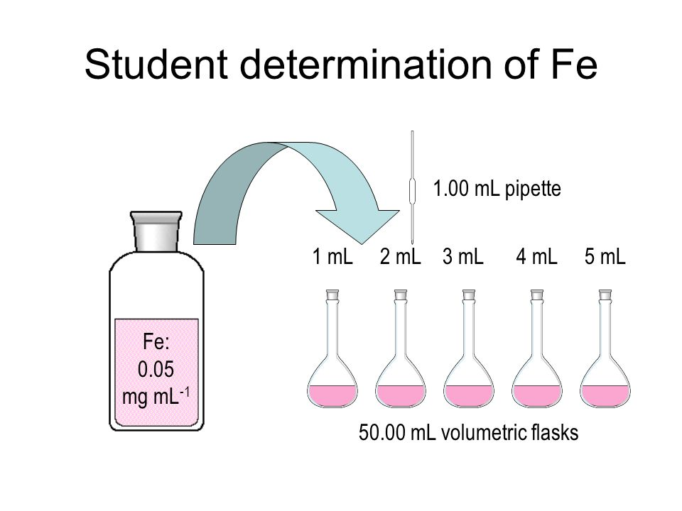 Student determination of Fe Fe: 0.05 mg mL -1 50.00 mL volumetric flasks 1.00 mL pipette 2 mL1 mL3 mL4 mL5 mL