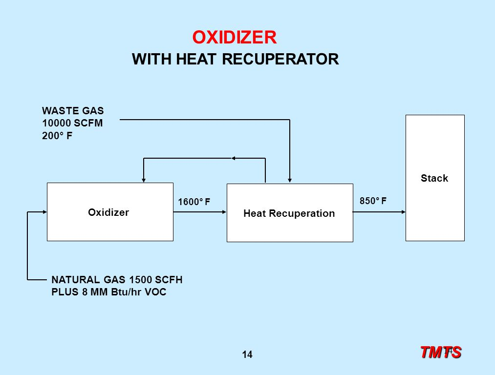 TMTS 1 VOC and Odor Control Options for Industry and Manufacturing