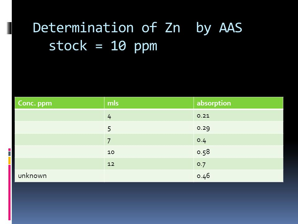 Determination of Zn by AAS stock = 10 ppm Conc.