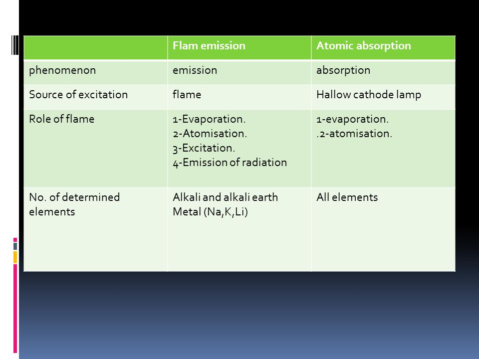 Flam emissionAtomic absorption phenomenonemissionabsorption Source of excitationflameHallow cathode lamp Role of flame1-Evaporation.