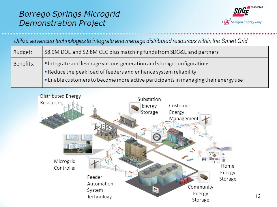 Utilize advanced technologies to integrate and manage distributed resources within the Smart Grid Budget: $8.0M DOE and $2.8M CEC plus matching funds from SDG&E and partners Benefits:  Integrate and leverage various generation and storage configurations  Reduce the peak load of feeders and enhance system reliability  Enable customers to become more active participants in managing their energy use Customer Energy Management Substation Energy Storage Community Energy Storage Distributed Energy Resources Home Energy Storage Microgrid Controller Feeder Automation System Technology 12 Borrego Springs Microgrid Demonstration Project